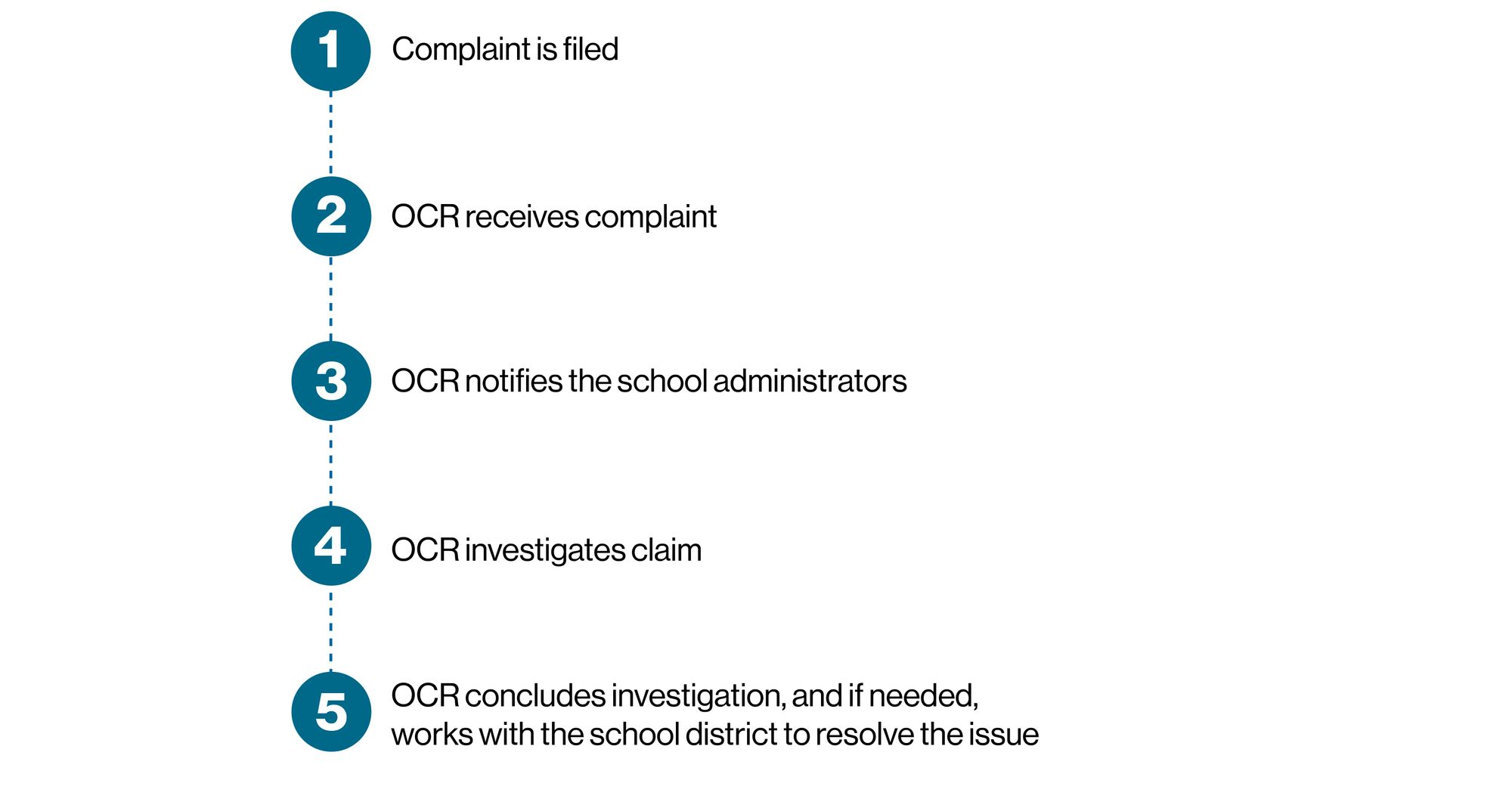 infographic 1st Complaint Filed 2nd OCR receives complaint 3rd OCR notifies school admin 4th OCR investigates claim 5th OCR concludes investigation and works with the school board to resolve issue
