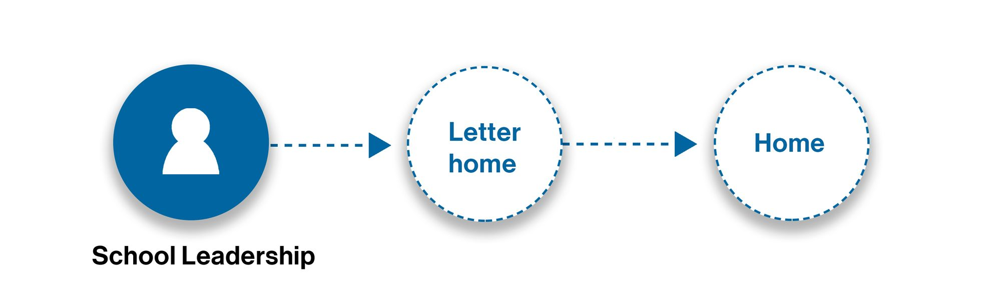 School leadership points to letter home points to home