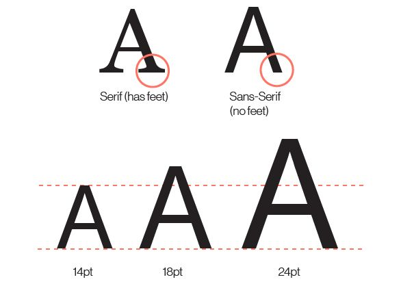 Graphic comparing serif and non-serif and font size